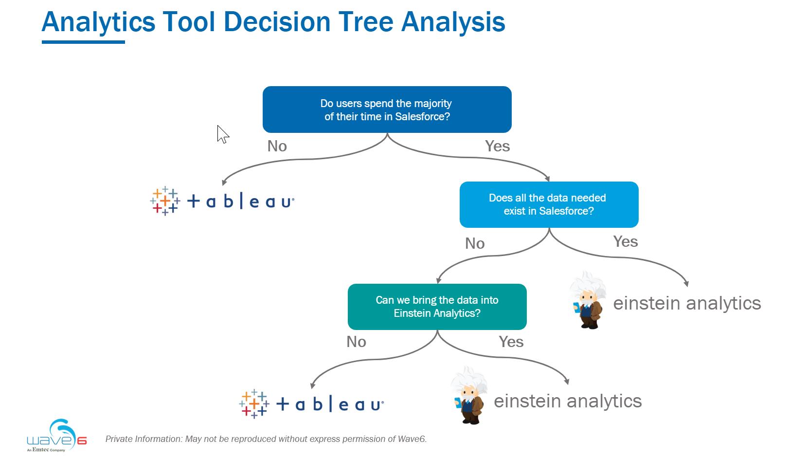 Analytics Decision Tree