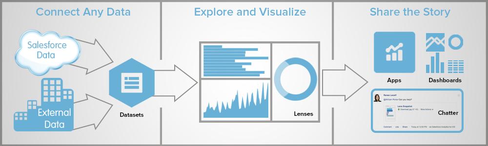 AnalyticsCloud_Communities_Salesforce.png