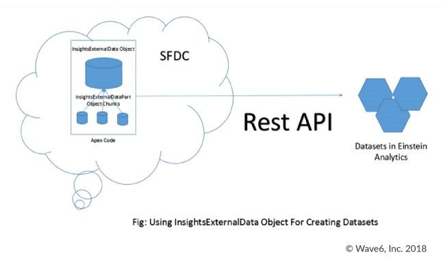Using InsightsExternalData Object for Creating Datasets in Einstein Analytics