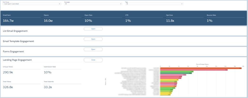 pardot engagement dashboard